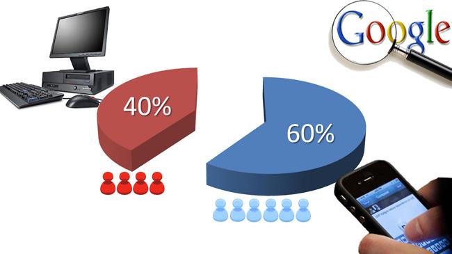 mobile websites marbella